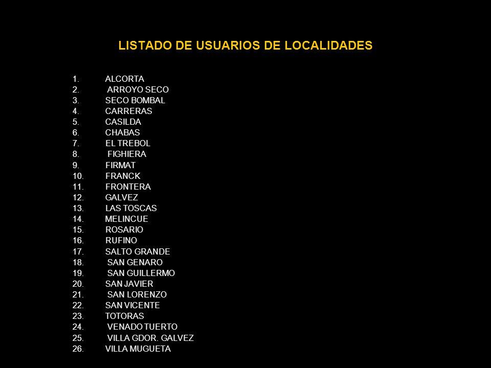 LISTADO DE USUARIOS DE LOCALIDADES 1.ALCORTA 2.