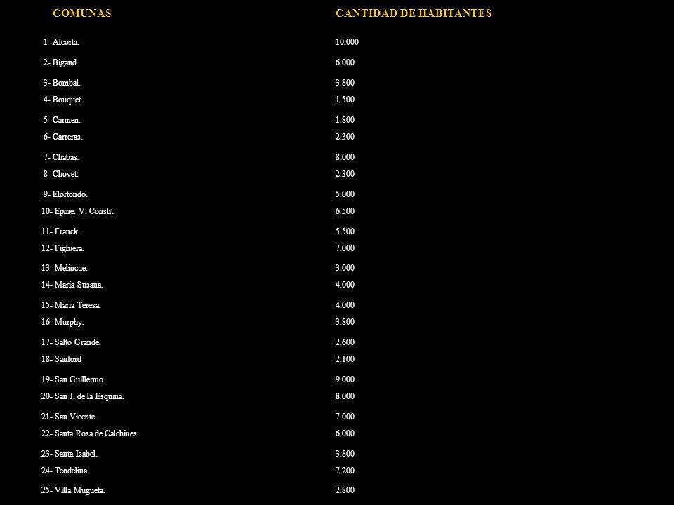 COMUNASCANTIDAD DE HABITANTES 1- Alcorta.10.000 2- Bigand.6.000 3- Bombal.3.800 4- Bouquet.1.500 5- Carmen.1.800 6- Carreras.2.300 7- Chabas.8.000 8- Chovet.2.300 9- Elortondo.5.000 10- Epme.