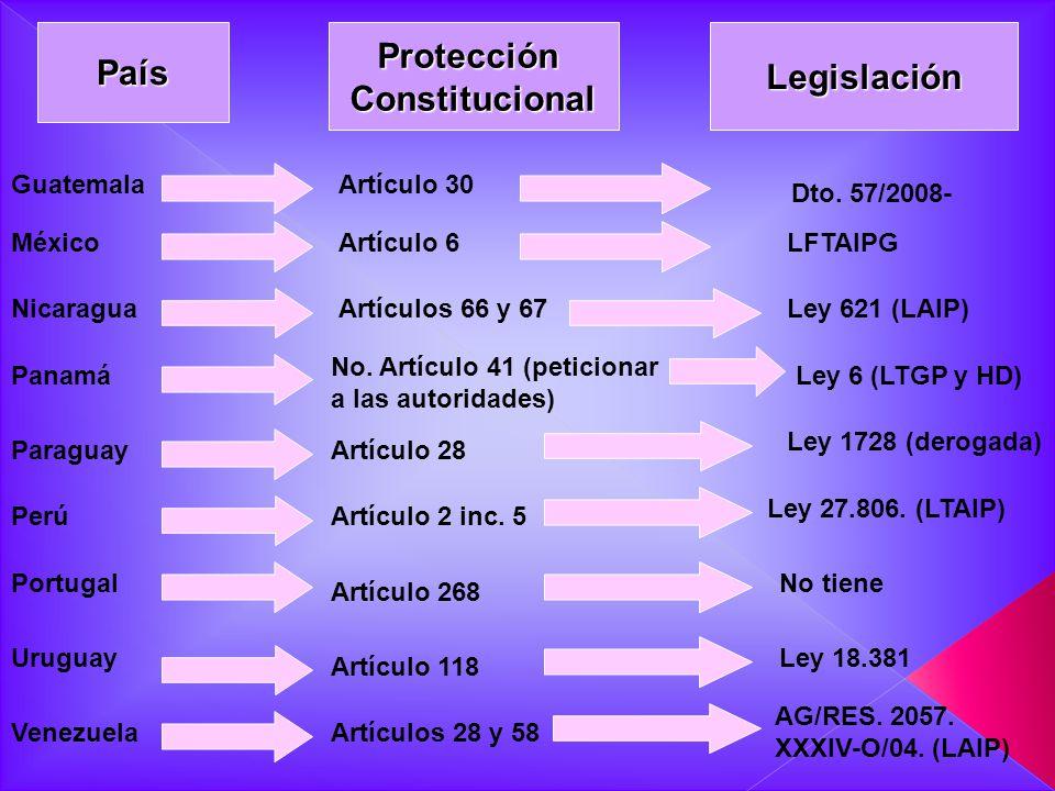 PaísProtecciónConstitucionalLegislación GuatemalaArtículo 30 Dto. 57/2008- MéxicoArtículo 6LFTAIPG NicaraguaArtículos 66 y 67Ley 621 (LAIP) Panamá No.
