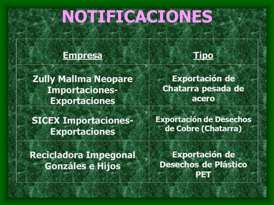NOTIFICACIONES EmpresaTipo Zully Mallma Neopare Importaciones- Exportaciones Exportación de Chatarra pesada de acero SICEX Importaciones- Exportacione