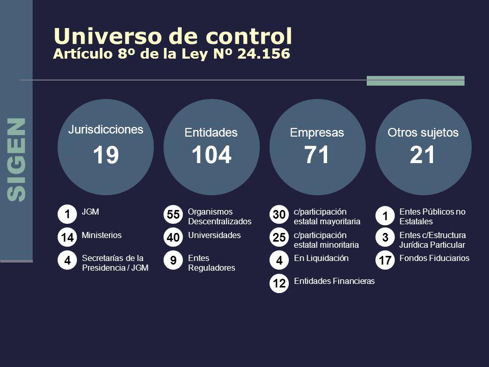 Universo de control Artículo 8º de la Ley Nº 24.156 Jurisdicciones 19 Entidades 104 Empresas 71 Otros sujetos 21 1 14 4 55 40 9 30 25 4 12 1 3 17 JGM
