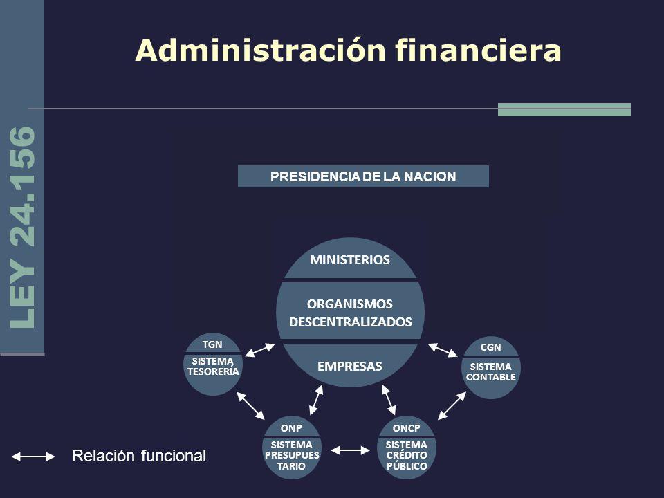 Administración financiera Relación funcional LEY 24.156 CONGRESO NACIONALPRESIDENCIA DE LA NACIÓN AGN SISTEMA CONTROL EXTERNO TGN SISTEMA TESORERÍA SI