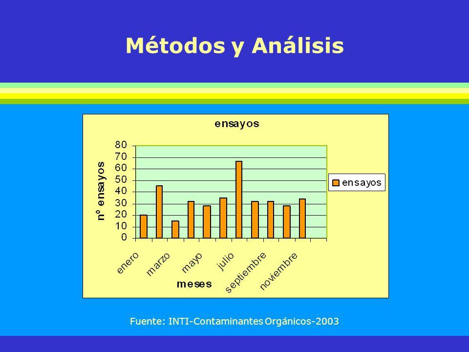 Métodos y Análisis Fuente: INTI-Contaminantes Orgánicos-2003