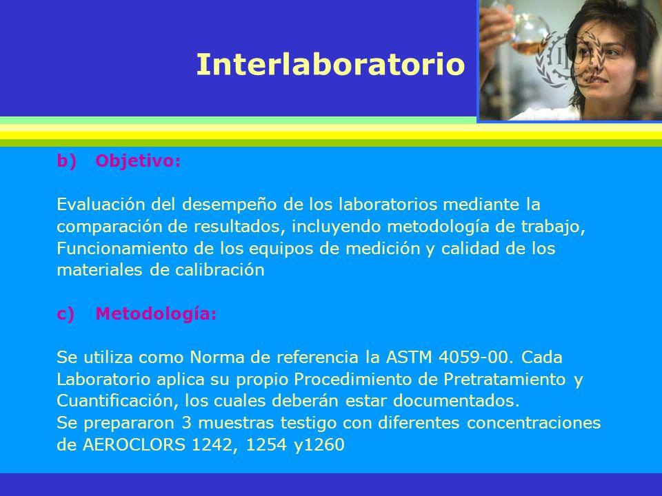Interlaboratorio b)Objetivo: Evaluación del desempeño de los laboratorios mediante la comparación de resultados, incluyendo metodología de trabajo, Fu