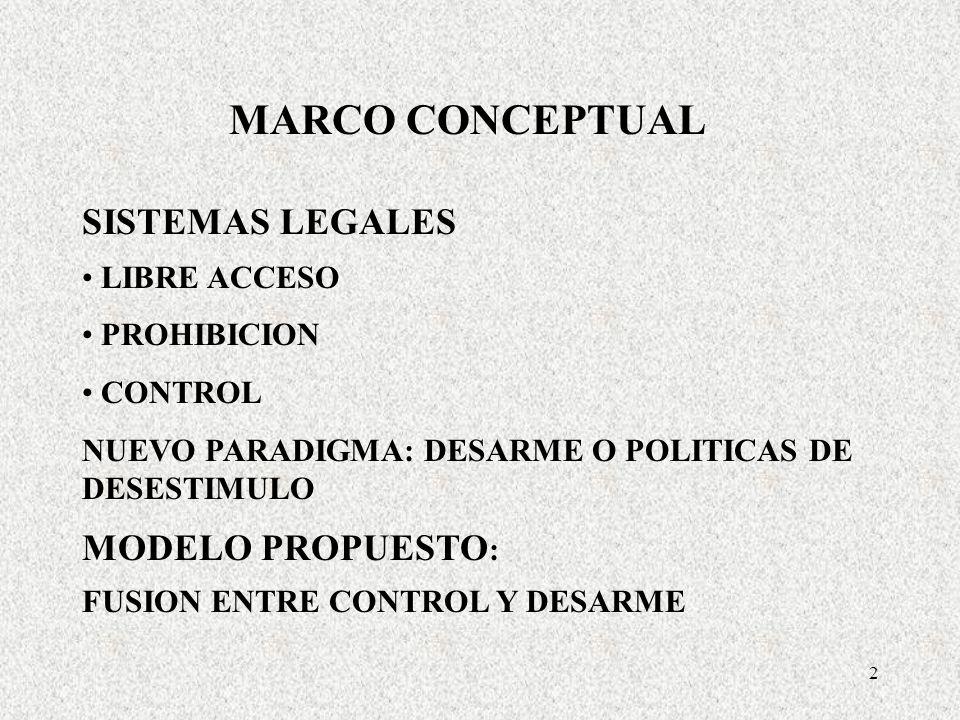 2 MARCO CONCEPTUAL SISTEMAS LEGALES LIBRE ACCESO PROHIBICION CONTROL NUEVO PARADIGMA: DESARME O POLITICAS DE DESESTIMULO MODELO PROPUESTO : FUSION ENTRE CONTROL Y DESARME