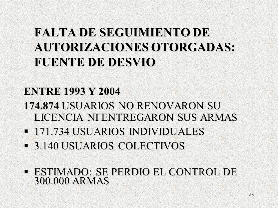 29 FALTA DE SEGUIMIENTO DE AUTORIZACIONES OTORGADAS: FUENTE DE DESVIO ENTRE 1993 Y 2004 174.874 USUARIOS NO RENOVARON SU LICENCIA NI ENTREGARON SUS ARMAS 171.734 USUARIOS INDIVIDUALES 171.734 USUARIOS INDIVIDUALES 3.140 USUARIOS COLECTIVOS 3.140 USUARIOS COLECTIVOS ESTIMADO: SE PERDIO EL CONTROL DE 300.000 ARMAS ESTIMADO: SE PERDIO EL CONTROL DE 300.000 ARMAS FALTA DE SEGUIMIENTO DE AUTORIZACIONES OTORGADAS: FUENTE DE DESVIO ENTRE 1993 Y 2004 174.874 USUARIOS NO RENOVARON SU LICENCIA NI ENTREGARON SUS ARMAS 171.734 USUARIOS INDIVIDUALES 171.734 USUARIOS INDIVIDUALES 3.140 USUARIOS COLECTIVOS 3.140 USUARIOS COLECTIVOS ESTIMADO: SE PERDIO EL CONTROL DE 300.000 ARMAS ESTIMADO: SE PERDIO EL CONTROL DE 300.000 ARMAS