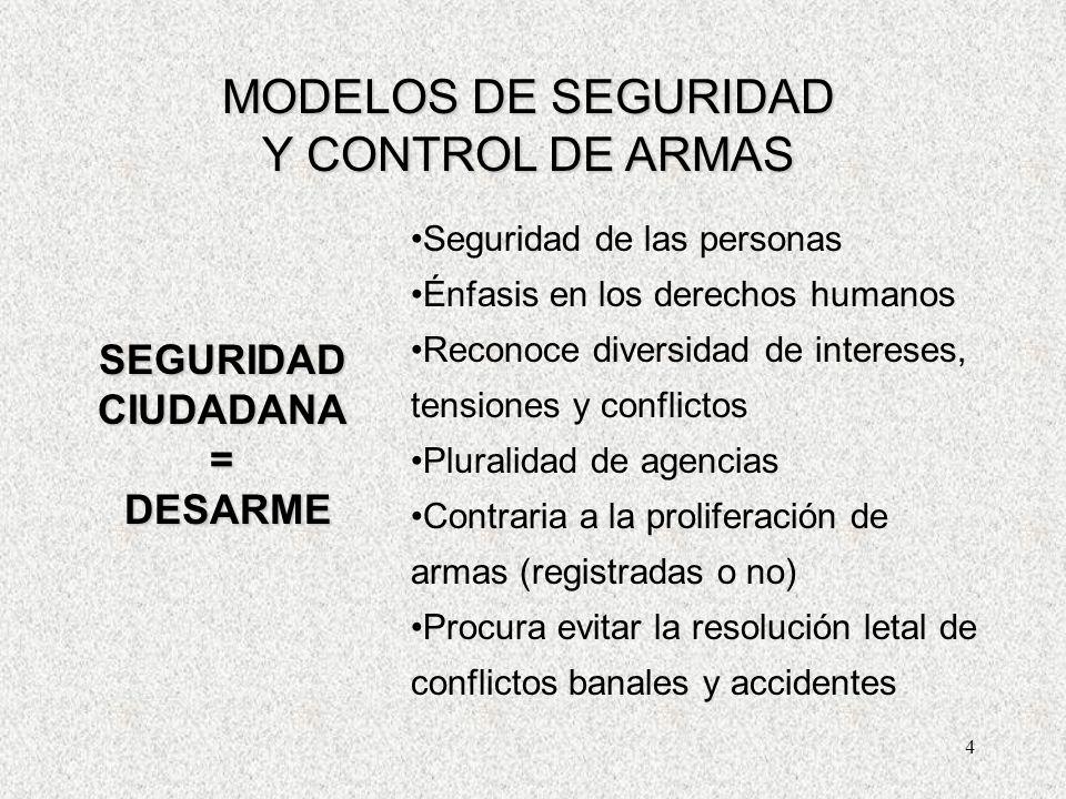 15 // SITUACION ACTUAL Regulación de diverso Rango Conforme Dto.