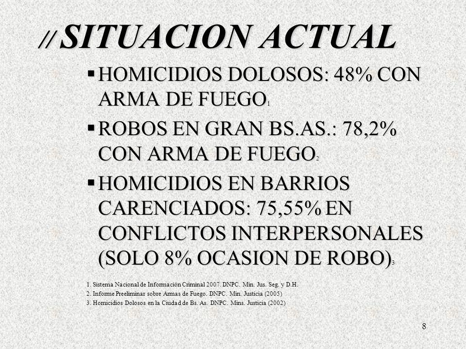 8 // SITUACION ACTUAL HOMICIDIOS DOLOSOS: 48% CON ARMA DE FUEGO 1 HOMICIDIOS DOLOSOS: 48% CON ARMA DE FUEGO 1 ROBOS EN GRAN BS.AS.: 78,2% CON ARMA DE FUEGO 2 ROBOS EN GRAN BS.AS.: 78,2% CON ARMA DE FUEGO 2 HOMICIDIOS EN BARRIOS CARENCIADOS: 75,55% EN CONFLICTOS INTERPERSONALES (SOLO 8% OCASION DE ROBO) 3 HOMICIDIOS EN BARRIOS CARENCIADOS: 75,55% EN CONFLICTOS INTERPERSONALES (SOLO 8% OCASION DE ROBO) 3 1.
