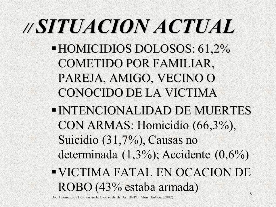 9 // SITUACION ACTUAL HOMICIDIOS DOLOSOS: 61,2% COMETIDO POR FAMILIAR, PAREJA, AMIGO, VECINO O CONOCIDO DE LA VICTIMA HOMICIDIOS DOLOSOS: 61,2% COMETIDO POR FAMILIAR, PAREJA, AMIGO, VECINO O CONOCIDO DE LA VICTIMA INTENCIONALIDAD DE MUERTES CON ARMAS: INTENCIONALIDAD DE MUERTES CON ARMAS: Homicidio (66,3%), Suicidio (31,7%), Causas no determinada (1,3%); Accidente (0,6%) VICTIMA FATAL EN OCACION DE ROBO (43% estaba armada) Homicidios Dolosos en la Ciudad de Bs.