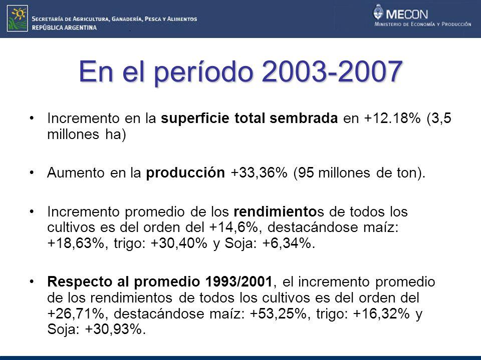 En el período 2003-2007 Incremento en la superficie total sembrada en +12.18% (3,5 millones ha) Aumento en la producción +33,36% (95 millones de ton).