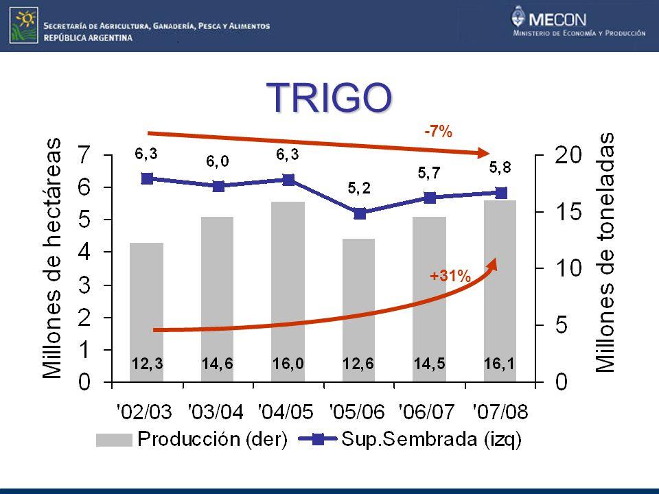 TRIGO +31% -7%