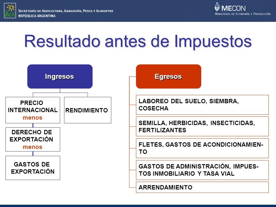 Resultado antes de Impuestos Ingresos PRECIO INTERNACIONAL menos DERECHO DE EXPORTACIÓN menos GASTOS DE EXPORTACIÓN RENDIMIENTO Egresos LABOREO DEL SUELO, SIEMBRA, COSECHA SEMILLA, HERBICIDAS, INSECTICIDAS, FERTILIZANTES FLETES, GASTOS DE ACONDICIONAMIEN- TO GASTOS DE ADMINISTRACIÓN, IMPUES- TOS INMOBILIARIO Y TASA VIAL ARRENDAMIENTO