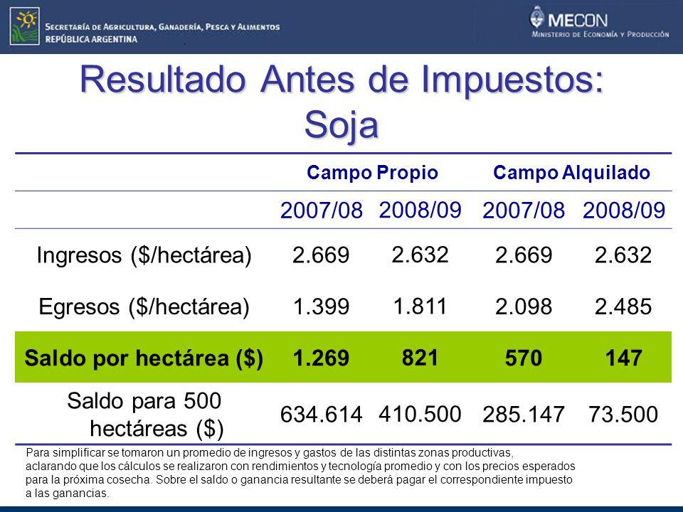 Resultado Antes de Impuestos: Soja Campo PropioCampo Alquilado 2007/08 2008/09 2007/082008/09 Ingresos ($/hectárea)2.669 2.632 2.6692.632 Egresos ($/hectárea)1.399 1.811 2.0982.485 Saldo por hectárea ($)1.269 821 570147 Saldo para 500 hectáreas ($) 634.614 410.500 285.14773.500 Para simplificar se tomaron un promedio de ingresos y gastos de las distintas zonas productivas, aclarando que los cálculos se realizaron con rendimientos y tecnología promedio y con los precios esperados para la próxima cosecha.