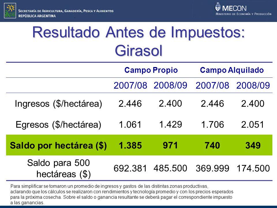 Resultado Antes de Impuestos: Girasol Campo PropioCampo Alquilado 2007/08 2008/09 2007/082008/09 Ingresos ($/hectárea)2.446 2.400 2.4462.400 Egresos ($/hectárea)1.061 1.429 1.7062.051 Saldo por hectárea ($)1.385 971 740349 Saldo para 500 hectáreas ($) 692.381 485.500 369.999174.500 Para simplificar se tomaron un promedio de ingresos y gastos de las distintas zonas productivas, aclarando que los cálculos se realizaron con rendimientos y tecnología promedio y con los precios esperados para la próxima cosecha.