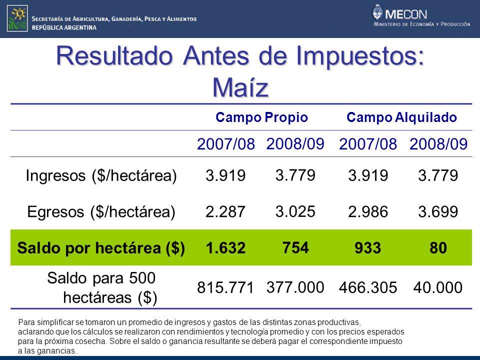Resultado Antes de Impuestos: Maíz Campo PropioCampo Alquilado 2007/08 2008/09 2007/082008/09 Ingresos ($/hectárea)3.919 3.779 3.9193.779 Egresos ($/hectárea)2.287 3.025 2.9863.699 Saldo por hectárea ($)1.632 754 93380 Saldo para 500 hectáreas ($) 815.771 377.000 466.30540.000 Para simplificar se tomaron un promedio de ingresos y gastos de las distintas zonas productivas, aclarando que los cálculos se realizaron con rendimientos y tecnología promedio y con los precios esperados para la próxima cosecha.