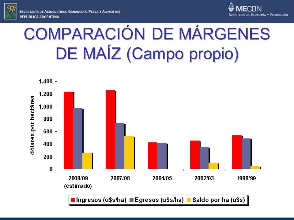 COMPARACIÓN DE MÁRGENES DE MAÍZ (Campo propio)