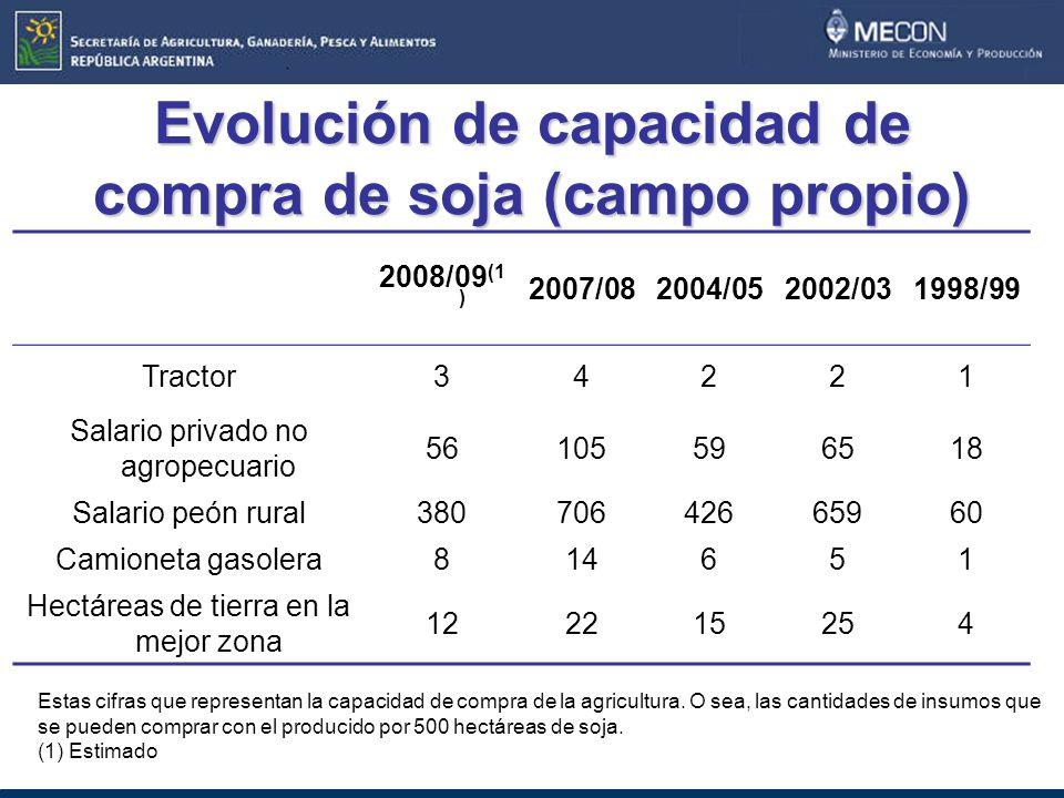 Evolución de capacidad de compra de soja (campo propio) 2008/09 (1 ) 2007/082004/052002/031998/99 Tractor34221 Salario privado no agropecuario 56105596518 Salario peón rural38070642665960 Camioneta gasolera814651 Hectáreas de tierra en la mejor zona 122215254 Estas cifras que representan la capacidad de compra de la agricultura.