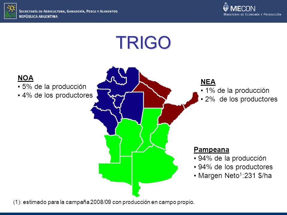 TRIGO NOA 5% de la producción 4% de los productores NEA 1% de la producción 2% de los productores Pampeana 94% de la producción 94% de los productores Margen Neto 1 :231 $/ha (1): estimado para la campaña 2008/09 con producción en campo propio.