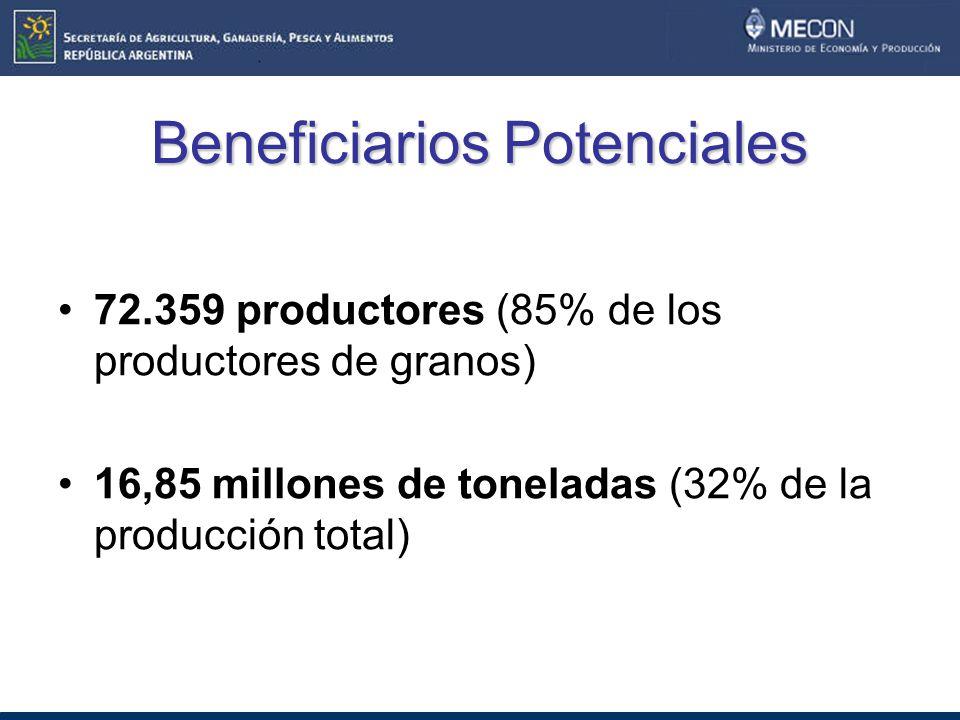 Beneficiarios Potenciales 72.359 productores (85% de los productores de granos) 16,85 millones de toneladas (32% de la producción total)