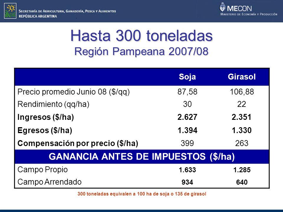 Hasta 300 toneladas Región Pampeana 2007/08 SojaGirasol Precio promedio Junio 08 ($/qq)87,58106,88 Rendimiento (qq/ha)3022 Ingresos ($/ha)2.6272.351 Egresos ($/ha)1.3941.330 Compensación por precio ($/ha)399263 GANANCIA ANTES DE IMPUESTOS ($/ha) Campo Propio 1.6331.285 Campo Arrendado 934640 300 toneladas equivalen a 100 ha de soja o 135 de girasol