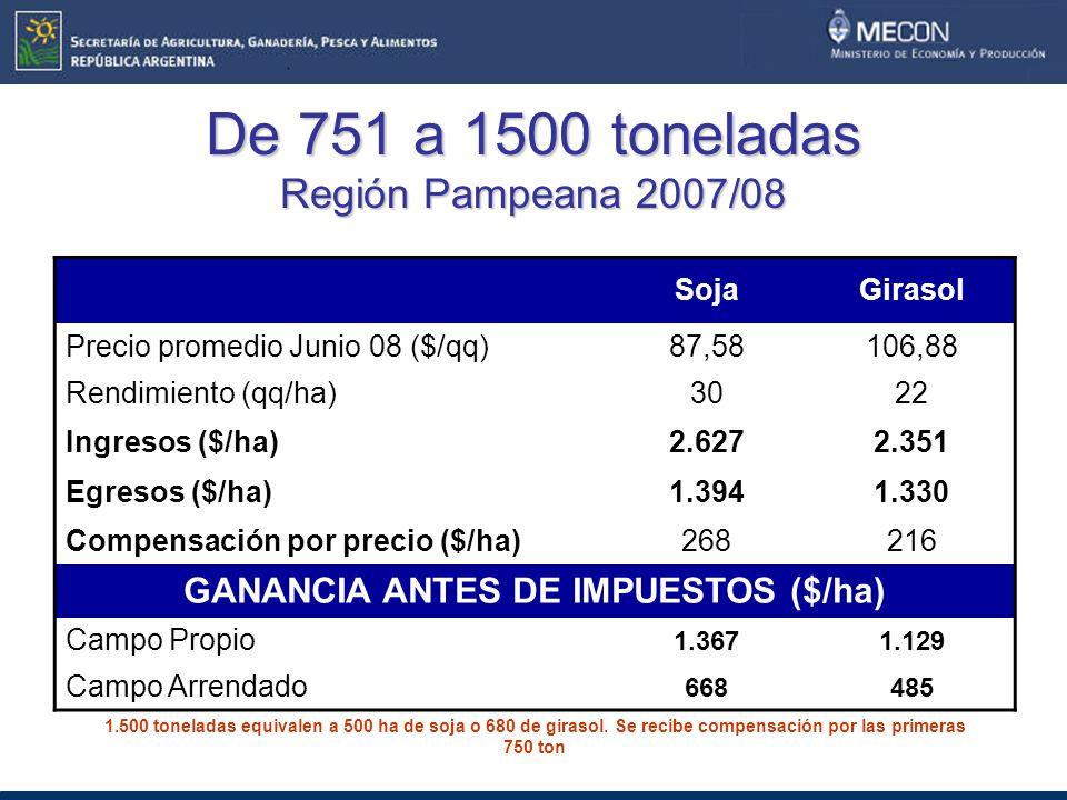 De 751 a 1500 toneladas Región Pampeana 2007/08 SojaGirasol Precio promedio Junio 08 ($/qq)87,58106,88 Rendimiento (qq/ha)3022 Ingresos ($/ha)2.6272.351 Egresos ($/ha)1.3941.330 Compensación por precio ($/ha)268216 GANANCIA ANTES DE IMPUESTOS ($/ha) Campo Propio 1.3671.129 Campo Arrendado 668485 1.500 toneladas equivalen a 500 ha de soja o 680 de girasol.