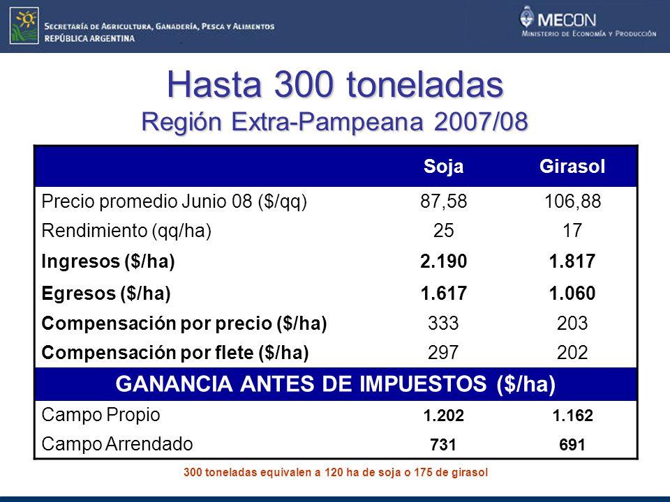 Hasta 300 toneladas Región Extra-Pampeana 2007/08 SojaGirasol Precio promedio Junio 08 ($/qq)87,58106,88 Rendimiento (qq/ha)2517 Ingresos ($/ha)2.1901.817 Egresos ($/ha)1.6171.060 Compensación por precio ($/ha)333203 Compensación por flete ($/ha)297202 GANANCIA ANTES DE IMPUESTOS ($/ha) Campo Propio 1.2021.162 Campo Arrendado 731691 300 toneladas equivalen a 120 ha de soja o 175 de girasol