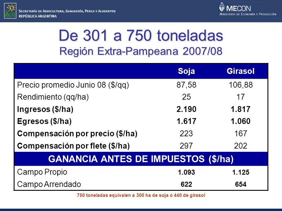 De 301 a 750 toneladas Región Extra-Pampeana 2007/08 SojaGirasol Precio promedio Junio 08 ($/qq)87,58106,88 Rendimiento (qq/ha)2517 Ingresos ($/ha)2.1901.817 Egresos ($/ha)1.6171.060 Compensación por precio ($/ha)223167 Compensación por flete ($/ha)297202 GANANCIA ANTES DE IMPUESTOS ($/ha) Campo Propio 1.0931.125 Campo Arrendado 622654 750 toneladas equivalen a 300 ha de soja o 440 de girasol