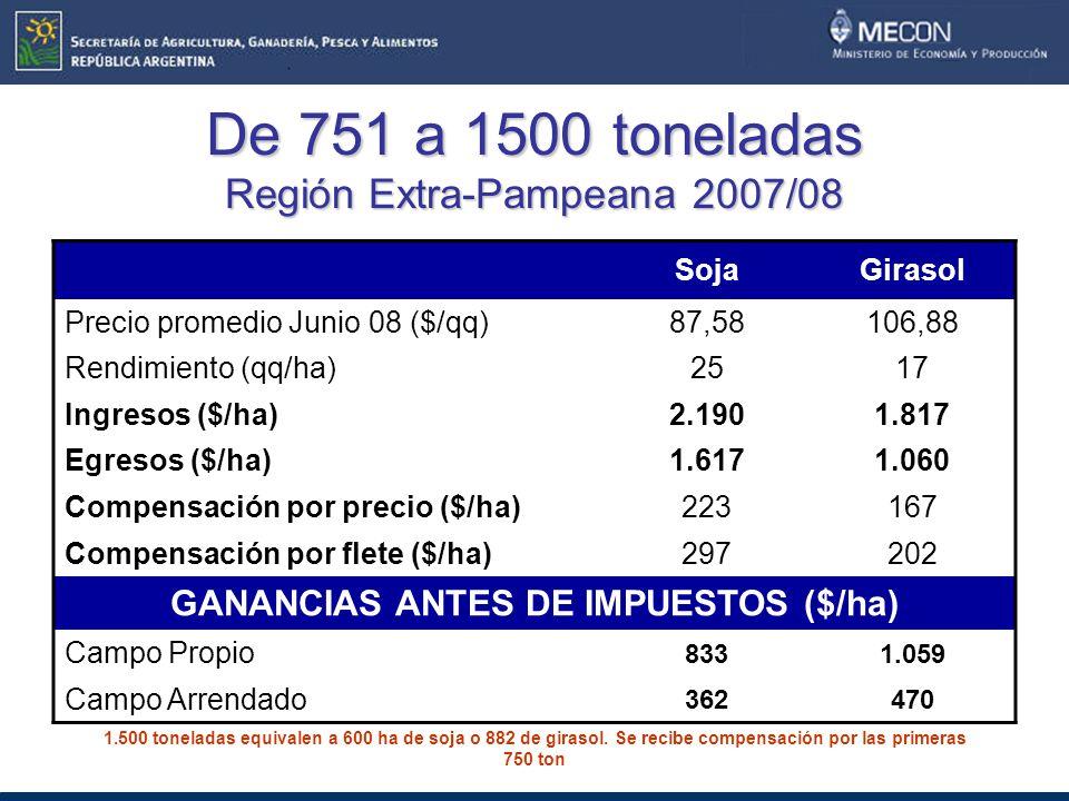 De 751 a 1500 toneladas Región Extra-Pampeana 2007/08 SojaGirasol Precio promedio Junio 08 ($/qq)87,58106,88 Rendimiento (qq/ha)2517 Ingresos ($/ha)2.1901.817 Egresos ($/ha)1.6171.060 Compensación por precio ($/ha)223167 Compensación por flete ($/ha)297202 GANANCIAS ANTES DE IMPUESTOS ($/ha) Campo Propio 8331.059 Campo Arrendado 362470 1.500 toneladas equivalen a 600 ha de soja o 882 de girasol.