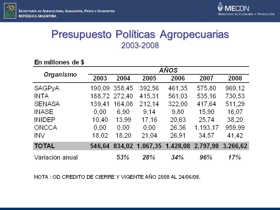 Presupuesto Políticas Agropecuarias 2003-2008