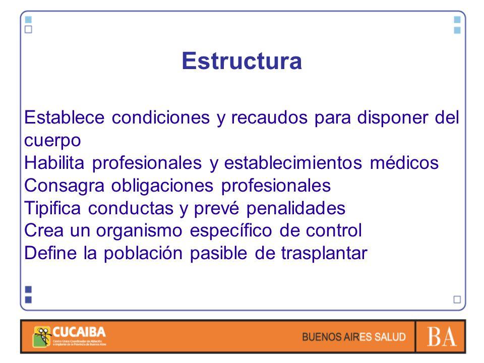 Estructura Establece condiciones y recaudos para disponer del cuerpo Habilita profesionales y establecimientos médicos Consagra obligaciones profesion