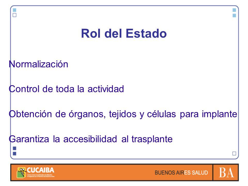 Rol del Estado Normalización Control de toda la actividad Obtención de órganos, tejidos y células para implante Garantiza la accesibilidad al trasplan