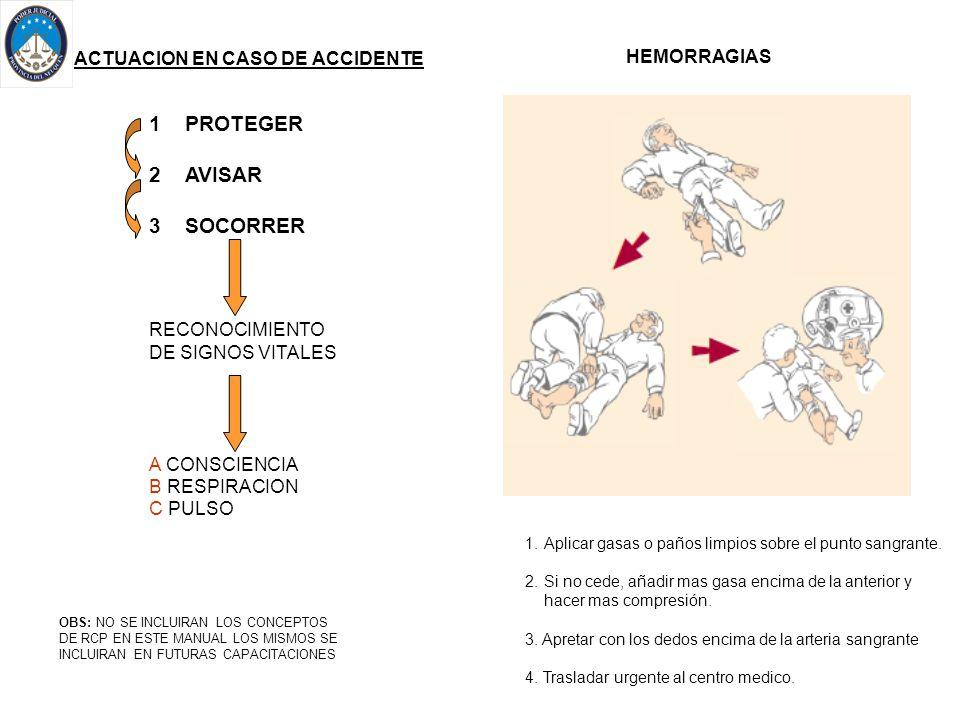 ACTUACION EN CASO DE ACCIDENTE 1PROTEGER 2AVISAR 3SOCORRER RECONOCIMIENTO DE SIGNOS VITALES A CONSCIENCIA B RESPIRACION C PULSO OBS: NO SE INCLUIRAN L