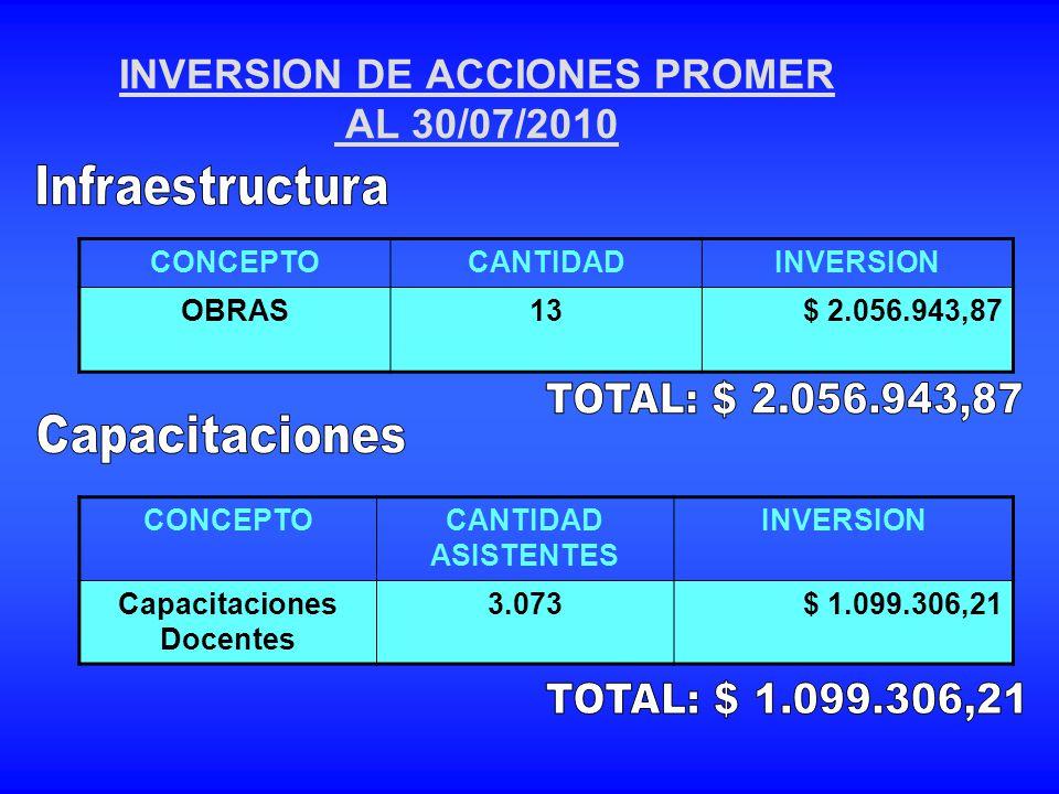 INVERSION DE ACCIONES PROMER AL 30/07/2010 CONCEPTOCANTIDADINVERSION OBRAS13$ 2.056.943,87 CONCEPTOCANTIDAD ASISTENTES INVERSION Capacitaciones Docent