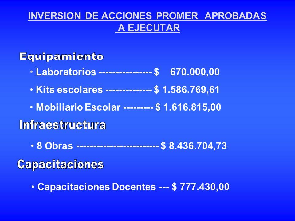 INVERSION DE ACCIONES PROMER APROBADAS A EJECUTAR Laboratorios ---------------- $ 670.000,00 Kits escolares -------------- $ 1.586.769,61 Mobiliario E