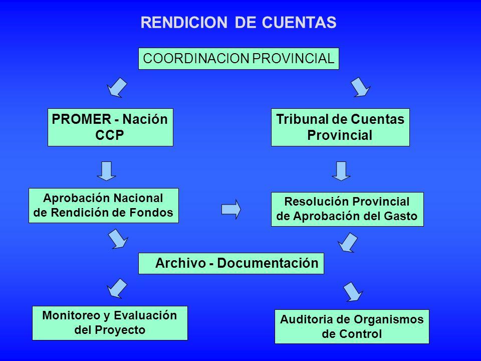 RENDICION DE CUENTAS PROMER - Nación CCP Tribunal de Cuentas Provincial Aprobación Nacional de Rendición de Fondos Resolución Provincial de Aprobación