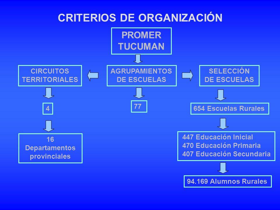 CRITERIOS DE ORGANIZACIÓN AGRUPAMIENTOS DE ESCUELAS SELECCIÓN DE ESCUELAS CIRCUITOS TERRITORIALES 654 Escuelas Rurales 94.169 Alumnos Rurales 77 4 16
