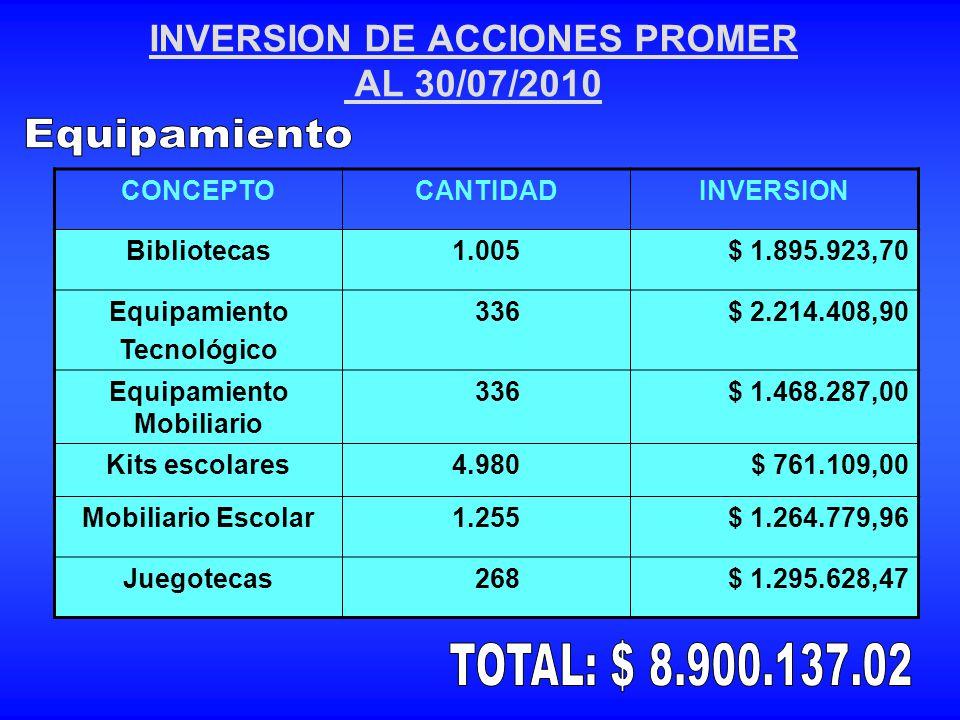 INVERSION DE ACCIONES PROMER AL 30/07/2010 CONCEPTOCANTIDADINVERSION Bibliotecas1.005$ 1.895.923,70 Equipamiento Tecnológico 336$ 2.214.408,90 Equipam