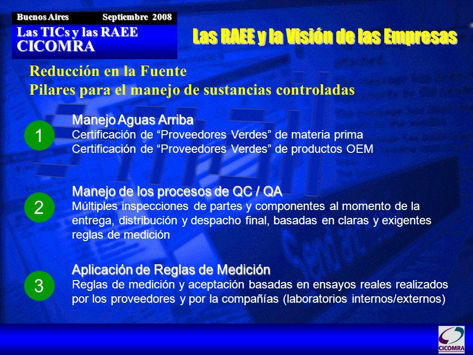 Las TICs y las RAEE CICOMRA Buenos Aires Septiembre 2008 Reducción en la Fuente Pilares para el manejo de sustancias controladas 1 Manejo Aguas Arriba Certificación de Proveedores Verdes de materia prima Certificación de Proveedores Verdes de productos OEM 2 Manejo de los procesos de QC / QA Múltiples inspecciones de partes y componentes al momento de la entrega, distribución y despacho final, basadas en claras y exigentes reglas de medición 3 Aplicación de Reglas de Medición Reglas de medición y aceptación basadas en ensayos reales realizados por los proveedores y por la compañías (laboratorios internos/externos)
