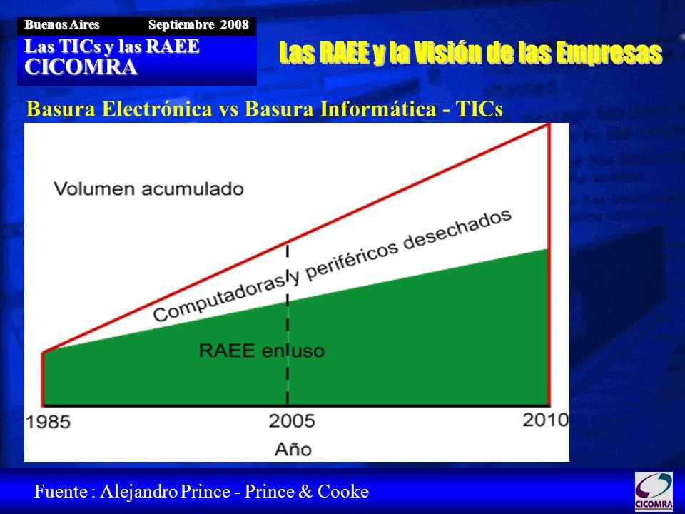 Las TICs y las RAEE CICOMRA Buenos Aires Septiembre 2008 Fuente : Alejandro Prince - Prince & Cooke Basura Electrónica vs Basura Informática - TICs