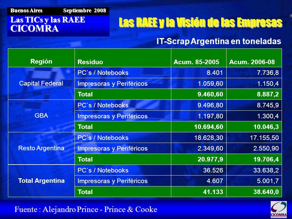 Las TICs y las RAEE CICOMRA Buenos Aires Septiembre 2008 38.640,041.133Total 5.001,74.607Impresoras y Periféricos 33.638,236.526PC`s / Notebooks Total Argentina 19.706,420.977,9Total 2.550,902.349,60Impresoras y Periféricos 17.155,5018.628,30PC`s / Notebooks Resto Argentina 10.046,310.694,60Total 1.300,41.197,80Impresoras y Periféricos 8.745,99.496,80PC`s / Notebooks GBA 8.887,29.460,60Total 1.150,41.059,60Impresoras y Periféricos 7.736,88.401PC`s / Notebooks Capital Federal Acum.