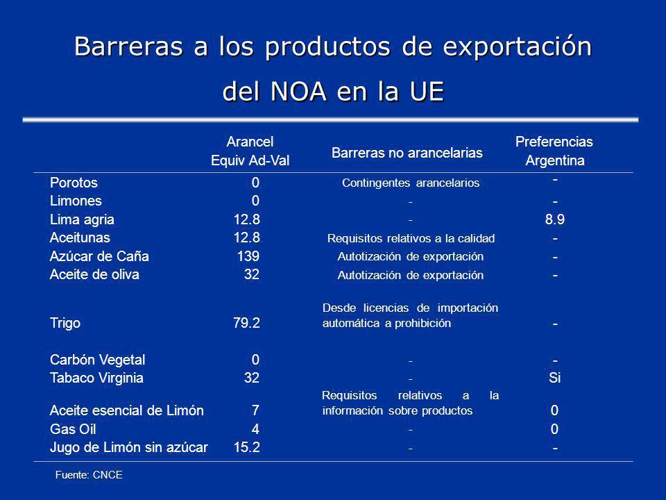 Barreras a los productos de exportación del NOA en la UE ArancelPreferencias Equiv Ad-Val Barreras no arancelarias Argentina Porotos0 Contingentes arancelarios - Limones0 - - Lima agria12.8 - 8.9 Aceitunas12.8 Requisitos relativos a la calidad - Azúcar de Caña139 Autotización de exportación - Aceite de oliva32 Autotización de exportación - Trigo79.2 Desdelicenciasdeimportación automática a prohibición - Carbón Vegetal0 - - Tabaco Virginia32 - Si Aceite esencial de Limón7 Requisitosrelativosala información sobre productos 0 Gas Oil4 - 0 Jugo de Limón sin azúcar15.2 - - Fuente: CNCE
