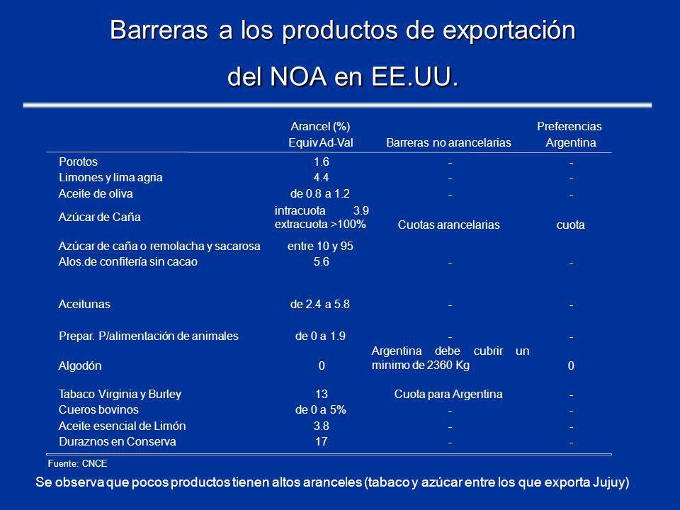 Barreras a los productos de exportación del NOA en EE.UU.