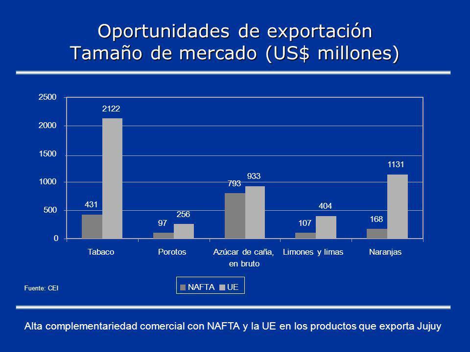 Oportunidades de exportación Tamaño de mercado (US$ millones) Alta complementariedad comercial con NAFTA y la UE en los productos que exporta Jujuy Fuente: CEI 431 97 793 107 168 2122 256 933 404 1131 0 500 1000 1500 2000 2500 TabacoPorotosAzúcar de caña, en bruto Limones y limasNaranjas NAFTAUE