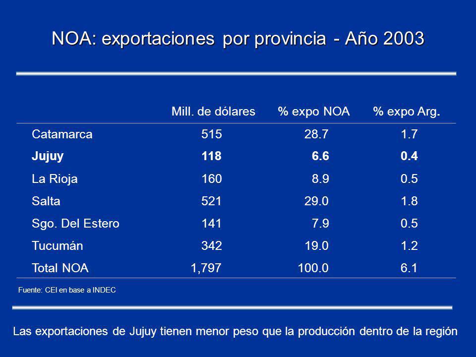 NOA: exportaciones por provincia - Año 2003 Mill. de dólares% expo NOA% expo Arg.