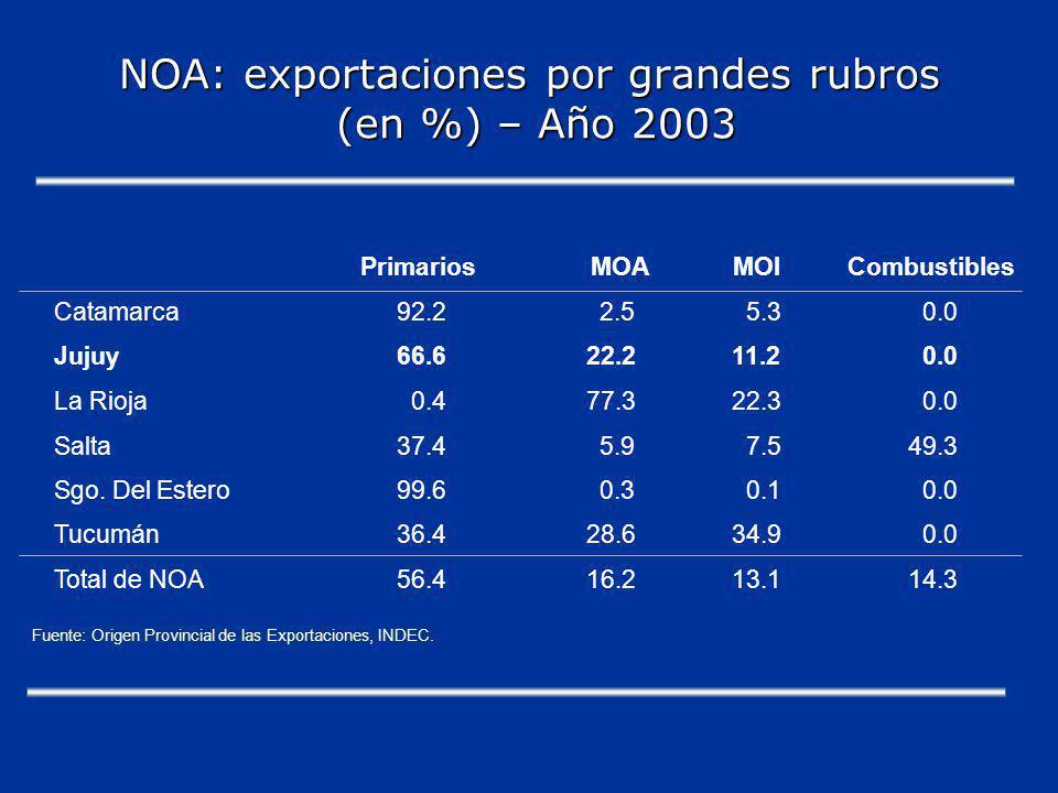 NOA: exportaciones por grandes rubros (en %) – Año 2003 PrimariosMOAMOICombustibles Catamarca92.22.55.30.0 Jujuy66.622.211.20.0 La Rioja0.477.322.30.0 Salta37.45.97.549.3 Sgo.