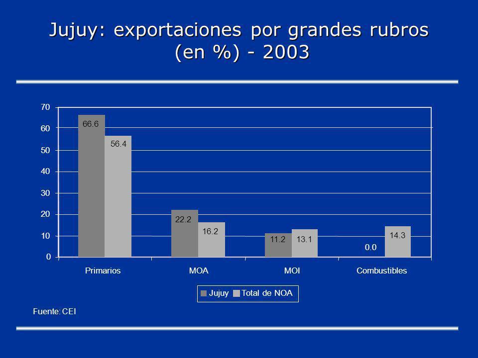 Jujuy: exportaciones por grandes rubros (en %) - 2003 66.6 22.2 11.2 0.0 56.4 16.2 13.1 14.3 0 10 20 30 40 50 60 70 PrimariosMOAMOICombustibles JujuyTotal de NOA Fuente: CEI