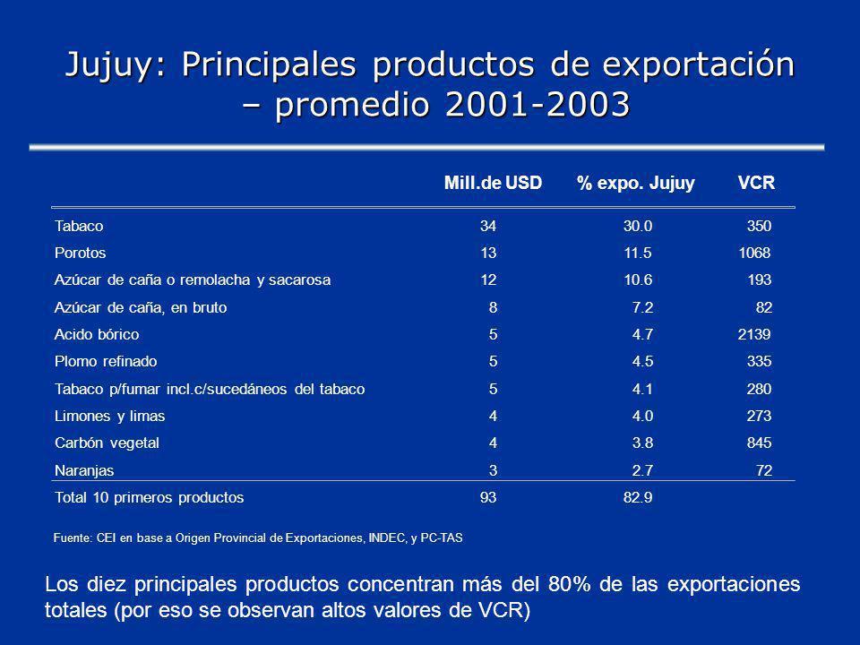 Jujuy: Principales productos de exportación – promedio 2001-2003 Los diez principales productos concentran más del 80% de las exportaciones totales (por eso se observan altos valores de VCR) Mill.de USD% expo.