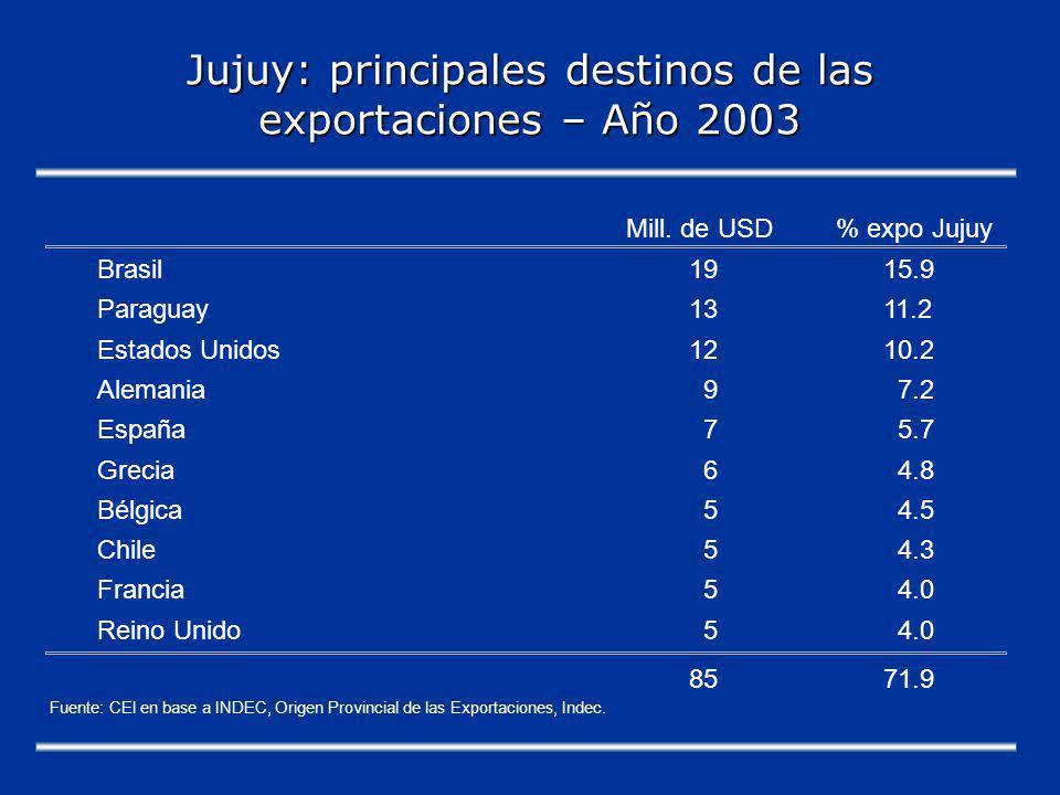 Jujuy: principales destinos de las exportaciones – Año 2003 Mill.