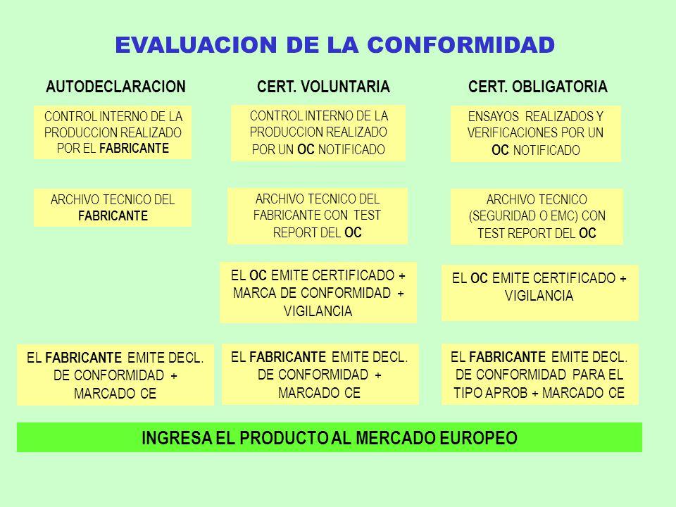 EVALUACION DE LA CONFORMIDAD AUTODECLARACIONCERT. VOLUNTARIACERT. OBLIGATORIA CONTROL INTERNO DE LA PRODUCCION REALIZADO POR EL FABRICANTE CONTROL INT