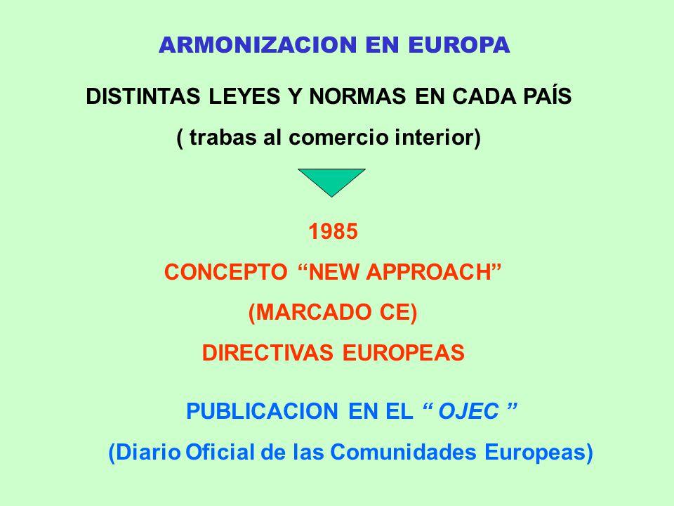 ARMONIZACION EN EUROPA DISTINTAS LEYES Y NORMAS EN CADA PAÍS ( trabas al comercio interior) 1985 CONCEPTO NEW APPROACH (MARCADO CE) DIRECTIVAS EUROPEA